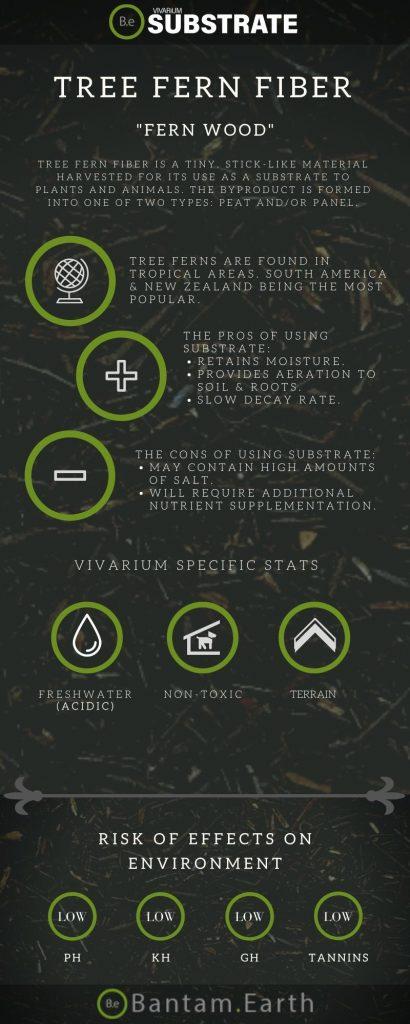 Tree Fern Fiber Substrate Guide